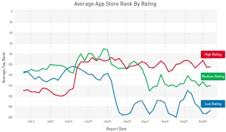 Can You Really Trust App Store Reviews? 2