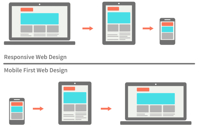 What Is Mobile First Design and Why It Is Important Today 12