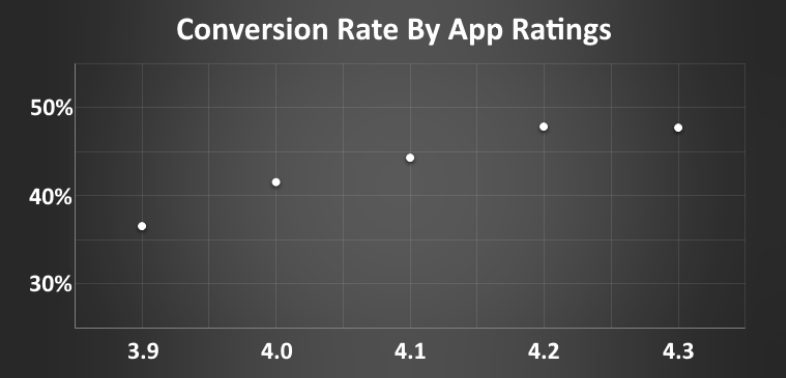 Superb Mobile App Reviews Matter & How to Get Them 2