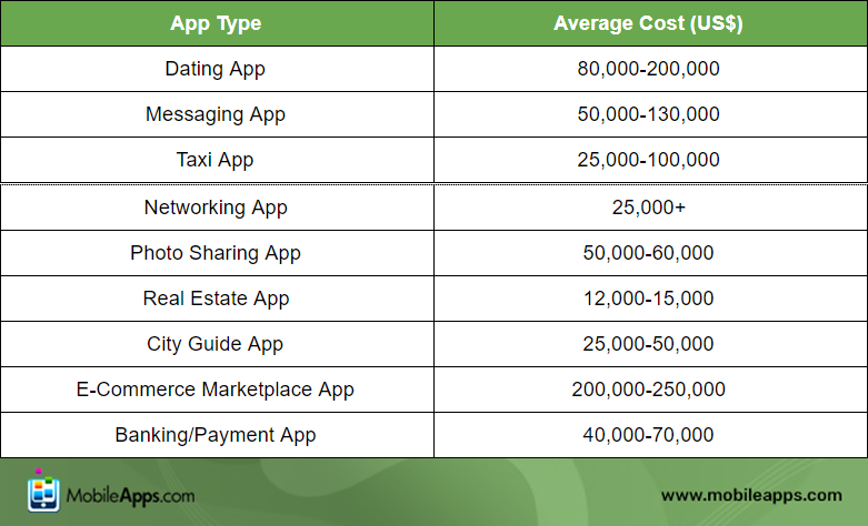 The Cost of Developing a Mobile App in 2020 3