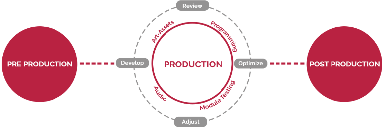A Guide to Game Design Process Best Practices (And Blunders) 2