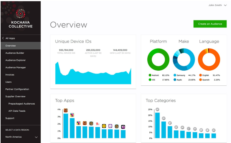 Mobile App Analytics and Tools: Everything You Need to Know  7