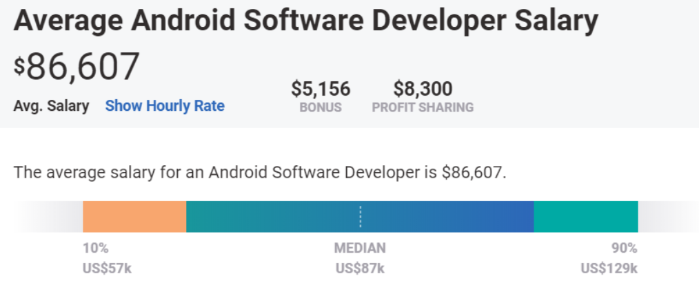 The 2020 Guide to Mobile App Developer Salary 5