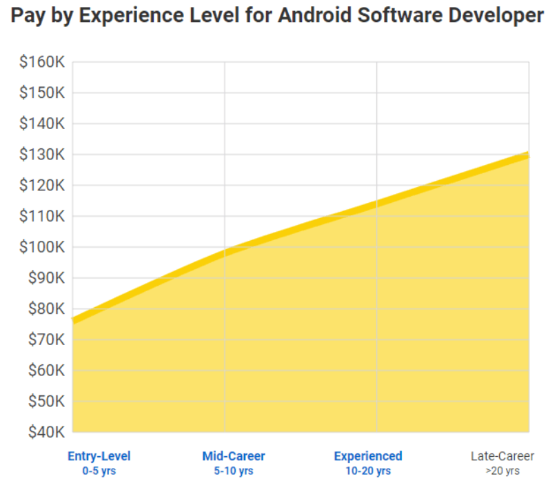 The 2020 Guide to Mobile App Developer Salary 7