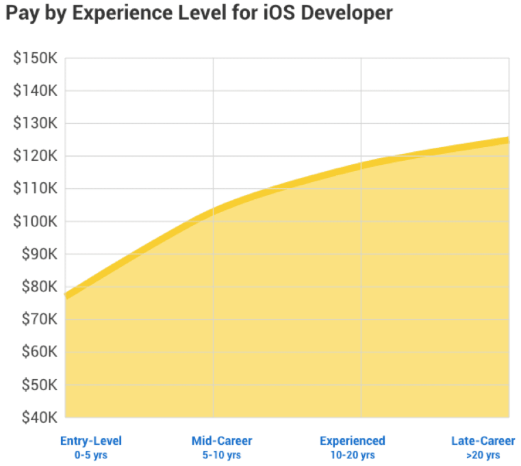 The 2020 Guide to Mobile App Developer Salary 8
