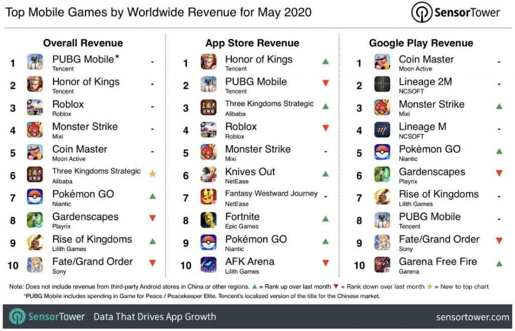 How Much Do Apps Make? A 2020 Guide 14