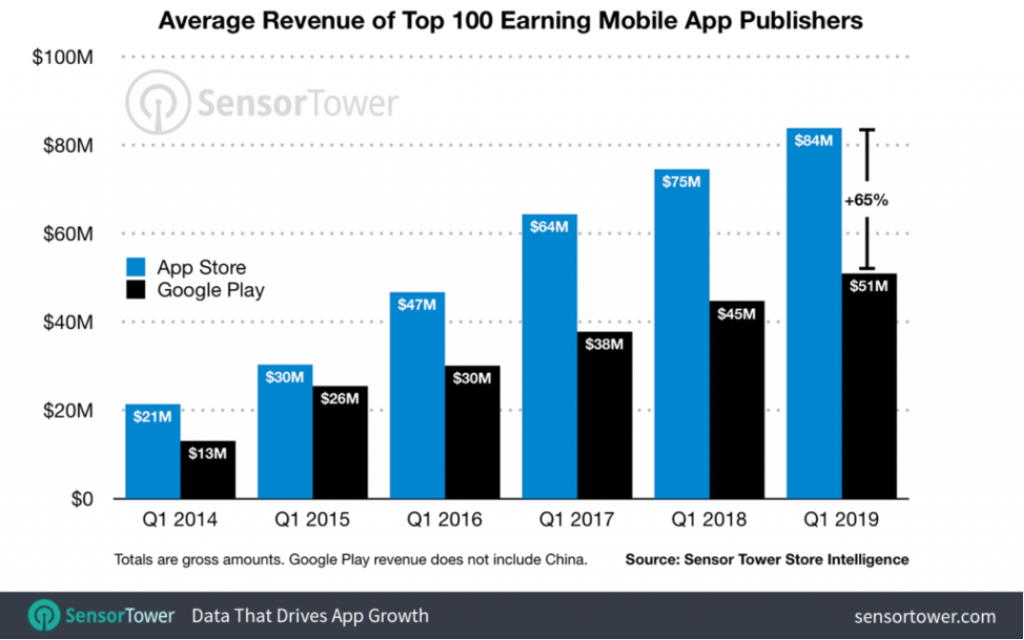 How Much Do Apps Make? A 2020 Guide 17