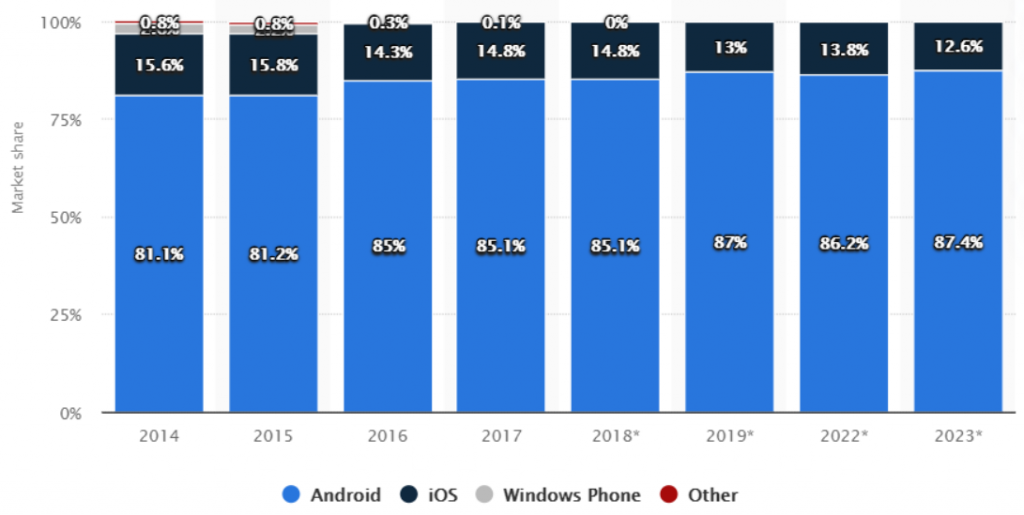 iPhone vs Android Users: How Are They Different? 2