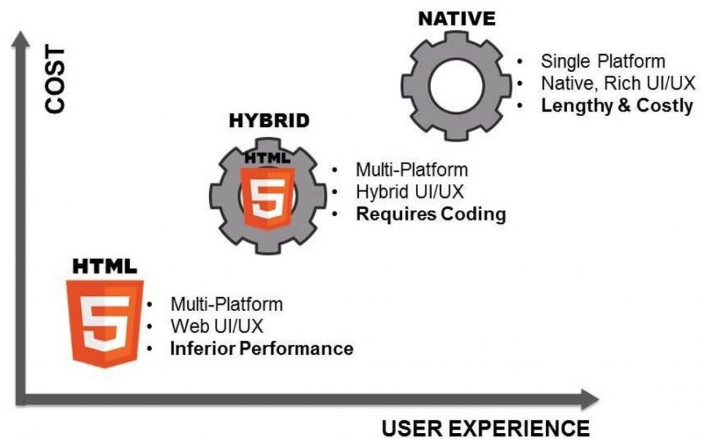 What Is a Native App and How It Is Different From Hybrid and Web Apps? 15