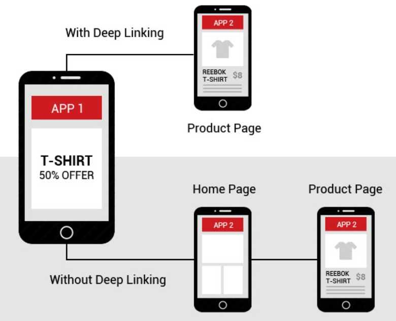 App Deep Linking and Why It Matters To Marketing 2