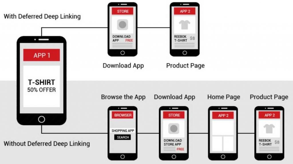 App Deep Linking and Why It Matters To Marketing 6