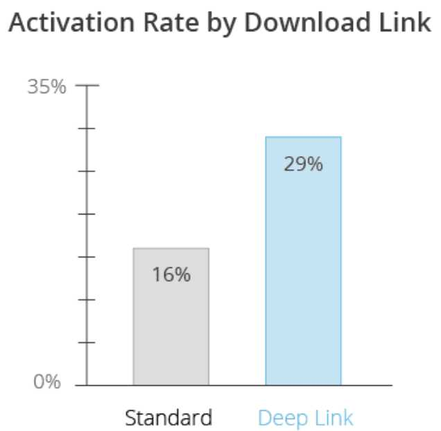 App Deep Linking and Why It Matters To Marketing 9