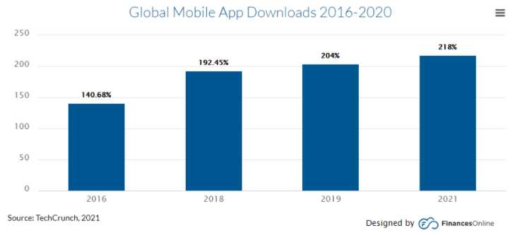 13 Effective Approaches to Free App Promotion 2