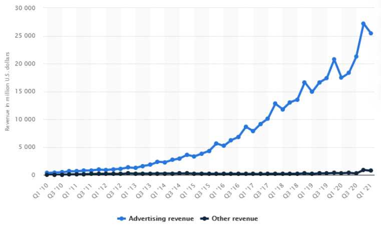 Mobile Marketing: A Comprehensive Overview 3