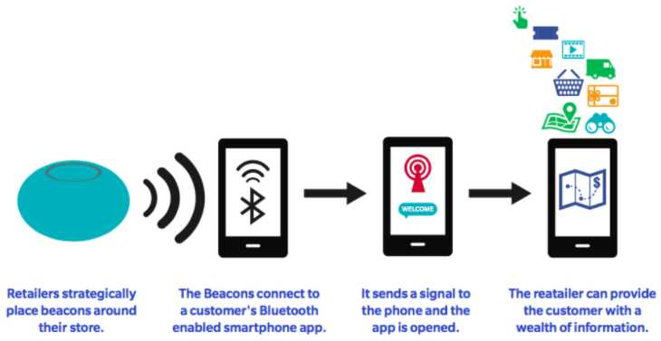 Mobile Marketing: A Comprehensive Overview 6