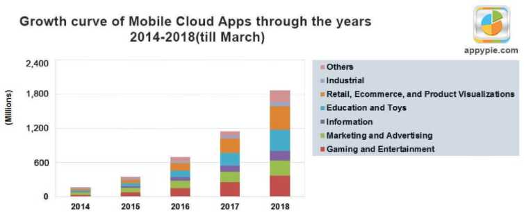 Why You Should Choose Cloud Apps in 2021 2