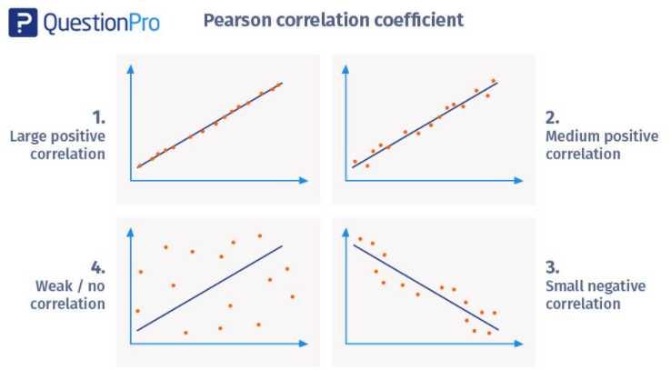 Causation Vs Correlation in Mobile Marketing 2