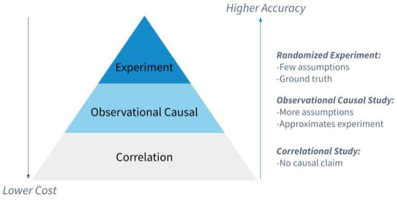 Causation Vs Correlation in Mobile Marketing 6