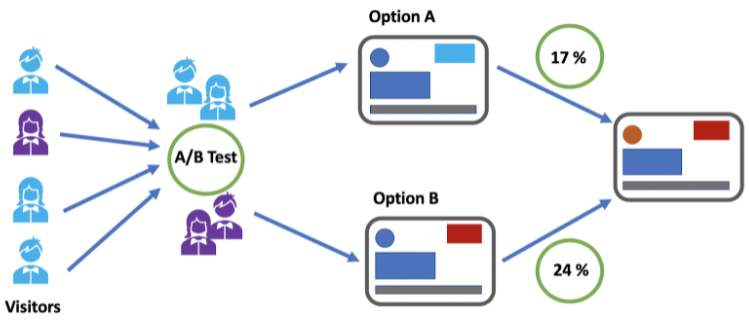 Control Groups in Mobile Marketing and Testing 5