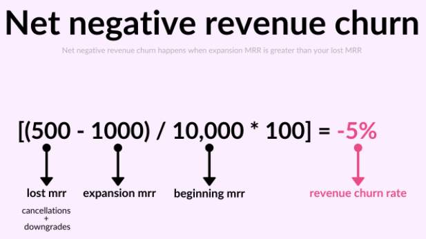 What Is Churn Rate and How to Calculate It 3