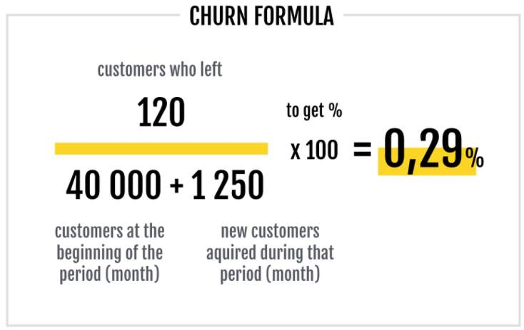 What Is Churn Rate and How to Calculate It 4