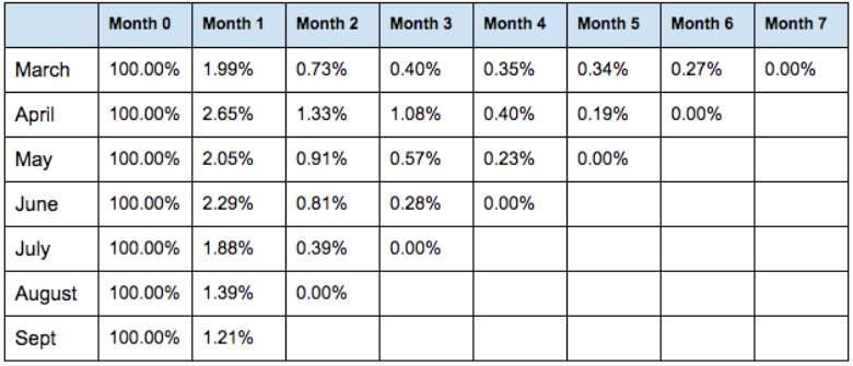 What Is Churn Rate and How to Calculate It 5