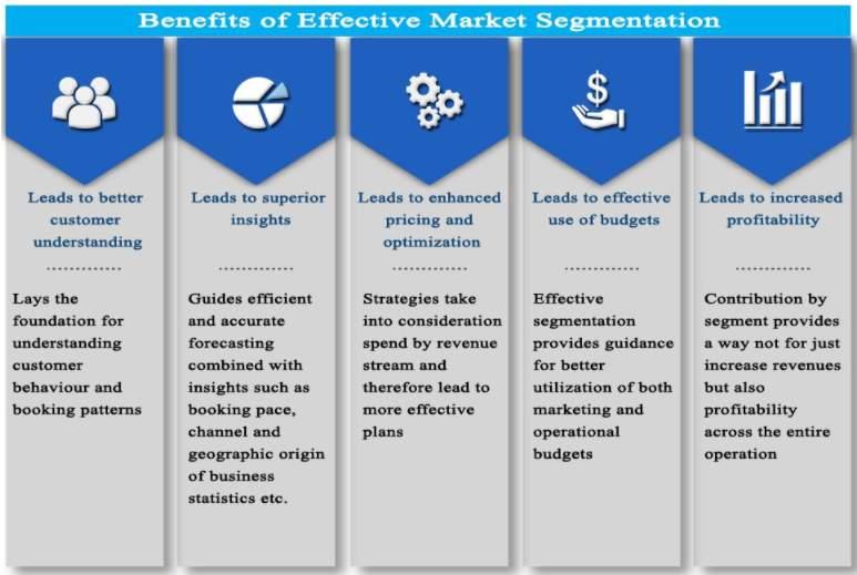 What Is Behavioral Segmentation in Mobile Marketing 2