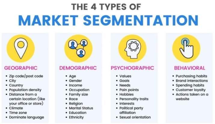 What Is Behavioral Segmentation in Mobile Marketing 3