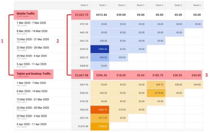 Improving Mobile User Retention With Cohort Analysis 4