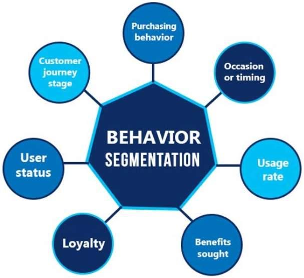 What Is Behavioral Segmentation in Mobile Marketing 5
