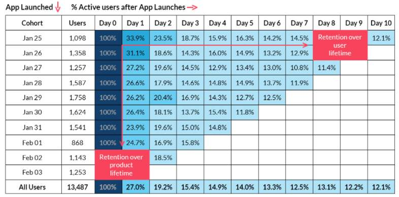Improving Mobile User Retention With Cohort Analysis 5