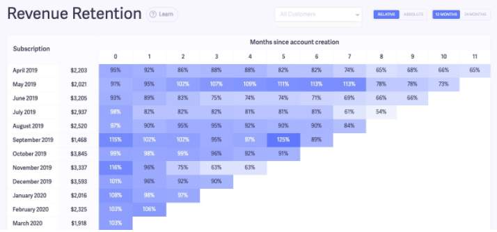 Improving Mobile User Retention With Cohort Analysis 7