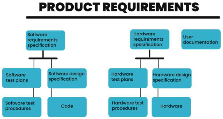The Basic Product Requirements Document Template Framework 2
