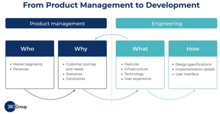 The Basic Product Requirements Document Template Framework 3
