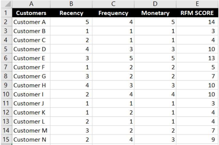 How to Use RFM Analysis for User Segmentation 5