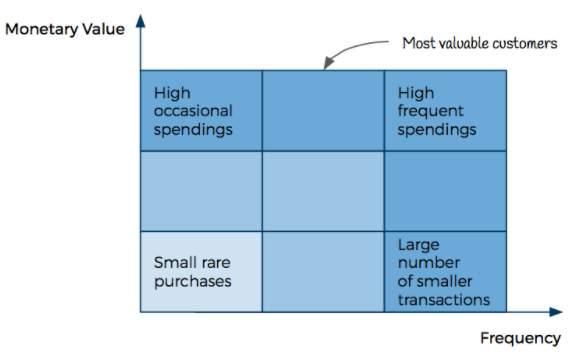 How to Use RFM Analysis for User Segmentation 6