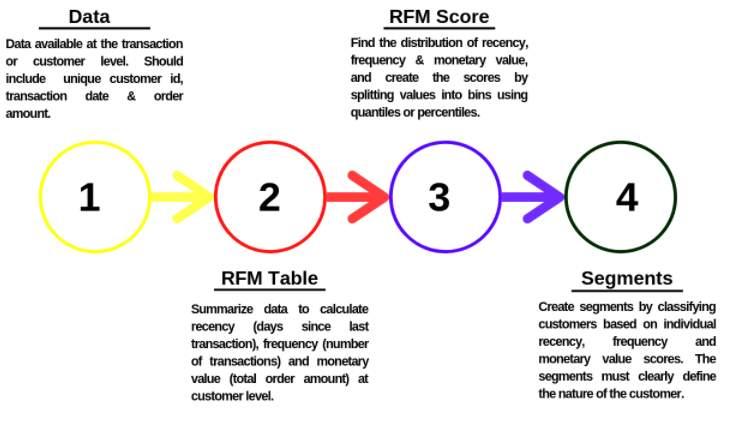 How to Use RFM Analysis for User Segmentation 8