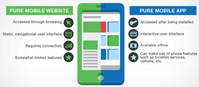 Build Versus Buy When Developing a Mobile App 3