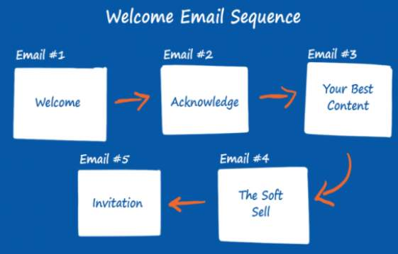 Welcome Messages for User Onboarding Emails 3