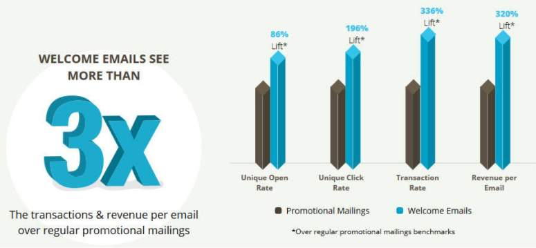 Welcome Messages for User Onboarding Emails 4
